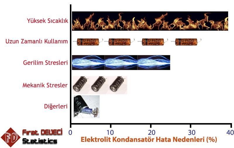 Elektrolitik Kondansatör Hata Nedenleri