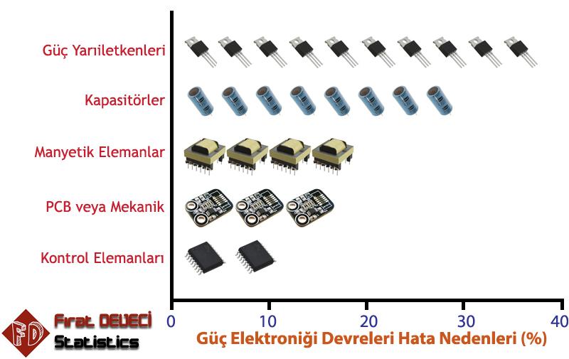 Güç Elektroniği Hata Nedenleri