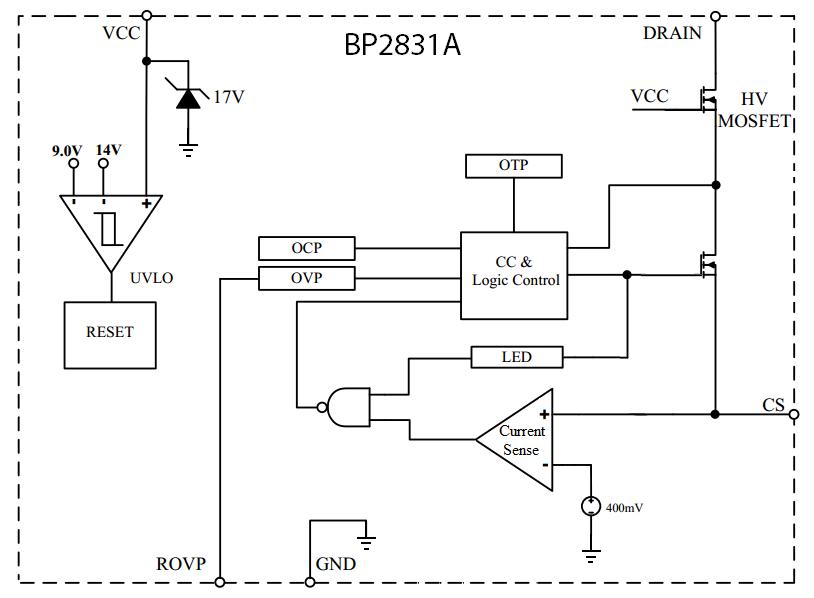 BP2831
