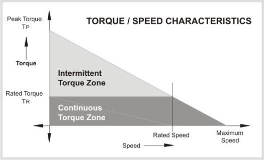 Torque-Speed