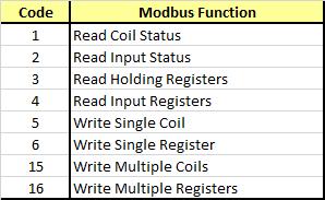 Modbus Functions